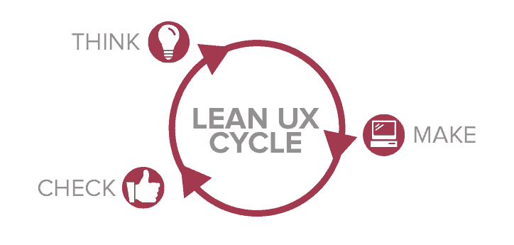 Agile and Lean UX